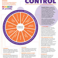 Emotional Cycle Of Abuse Diagram Wiring Toggle Switch Power And Control Ywca Spokane The Wheel Was Developed By Domestic Intervention Program From Experience Battered Women In Duluth Who Had Been Abused