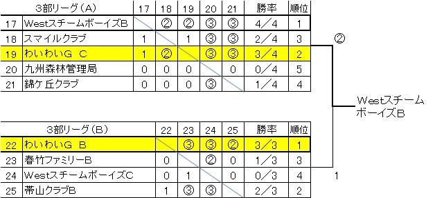 B・Cチーム