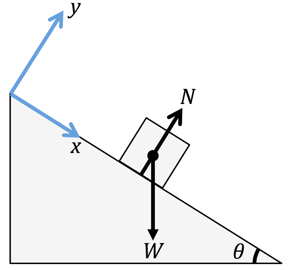 Block on a Smooth Inclined Plane