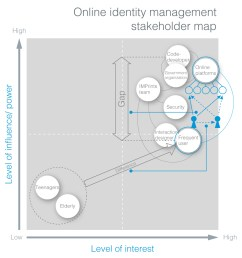 in this new map the main part is same as the last one and i focus more on relationship analysis between frequent users and online platforms  [ 932 x 1000 Pixel ]
