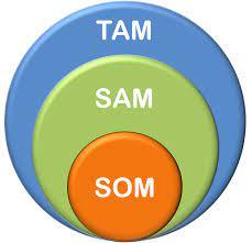 Illustration of TAM, SAM, SON size relationship