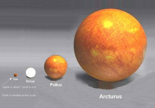 At the centre of our system is a burning �gas giant� that completely dwarfs even the biggest planet, Jupiter. Earth is barely visible At this scale, and Pluto is little more than a pixel on the image. The diameter comparison between the earth and the