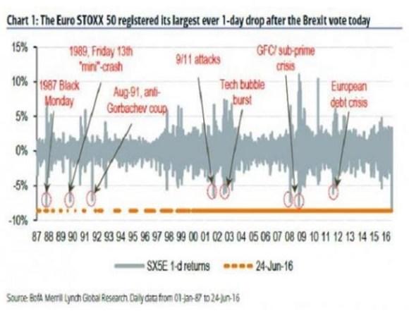 脫歐公投之下英鎊波動史無前例,市場動蕩短期難以平息