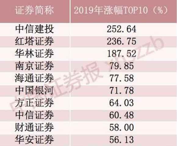 122.88億元 中信證券2019年業績官宣!龍頭券商投資價值有多大?