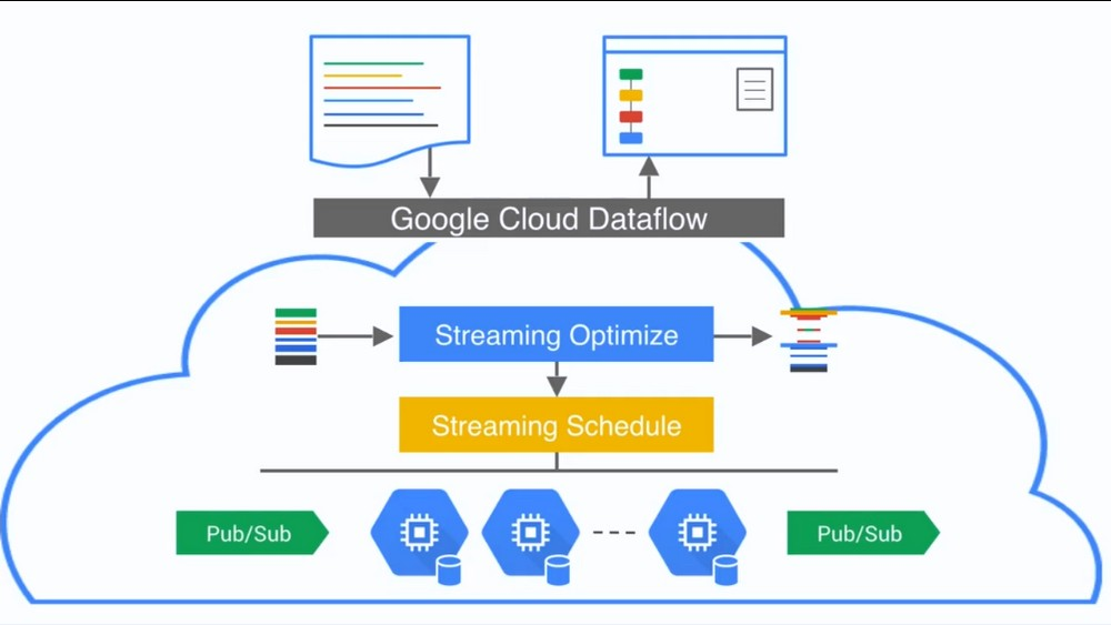 Google Dataflow Schema