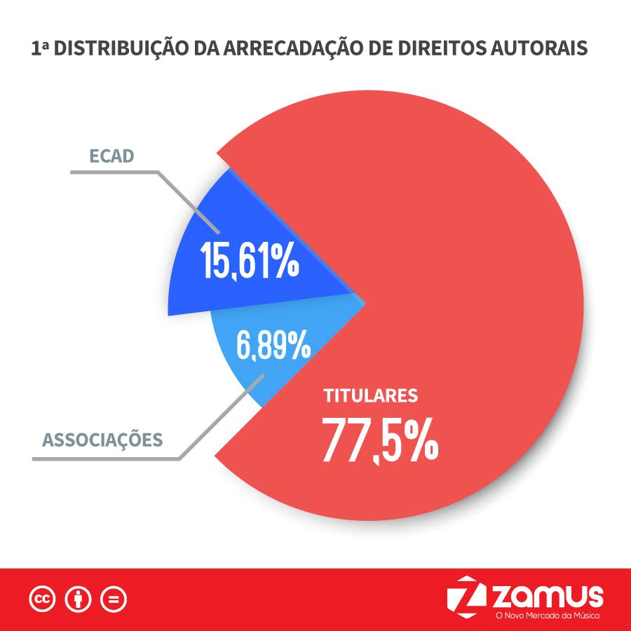 Por dentro do ECAD - 1 Distribuição da Arrecadação de Direitos Autorais