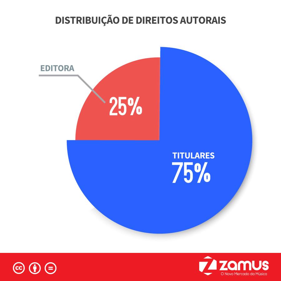 Por dentro do ECAD - Distribuição de Direitos Autorais