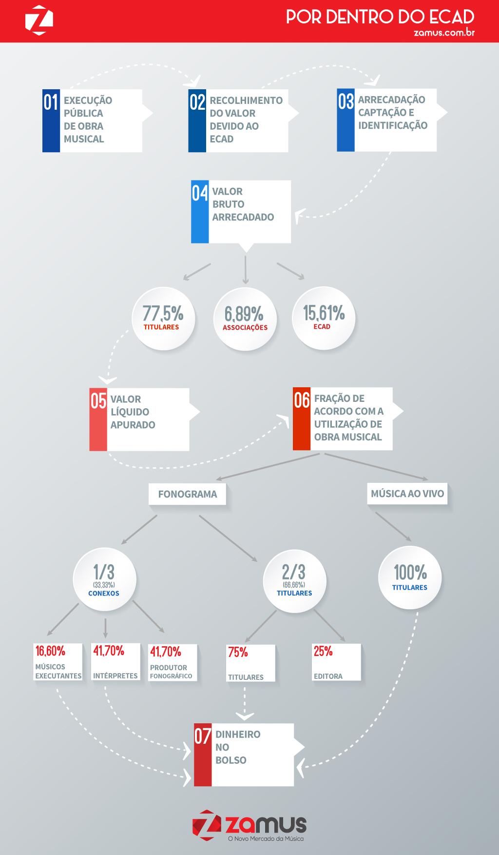 Por dentro do ECAD - Infográfico - Processo de distribuição de direito autoral