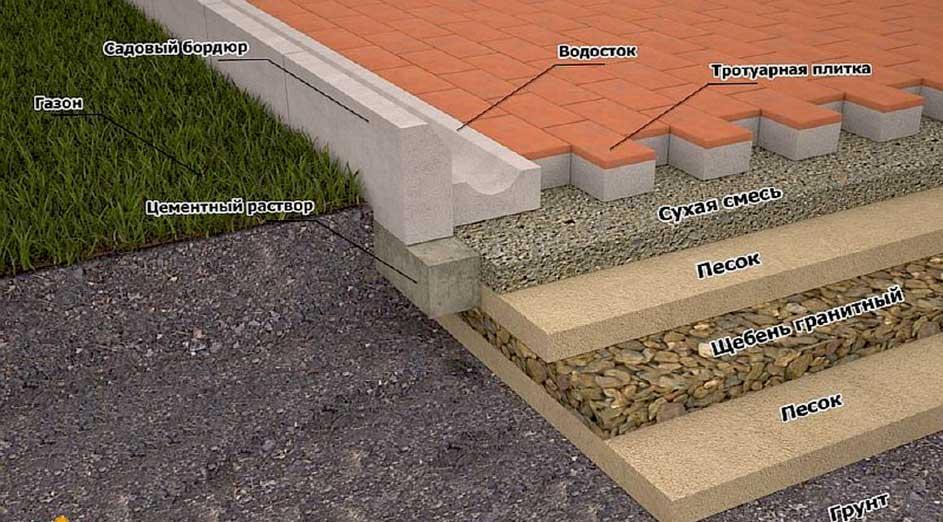 Можно ли уложить тротуарную плитку на цементный раствор кольчугино бетон купить