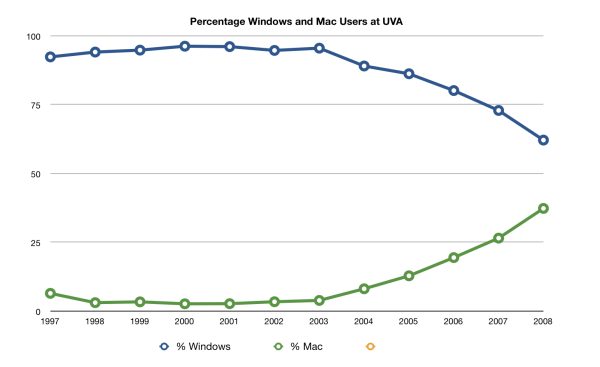 Windows and Mac Percentage at UVA