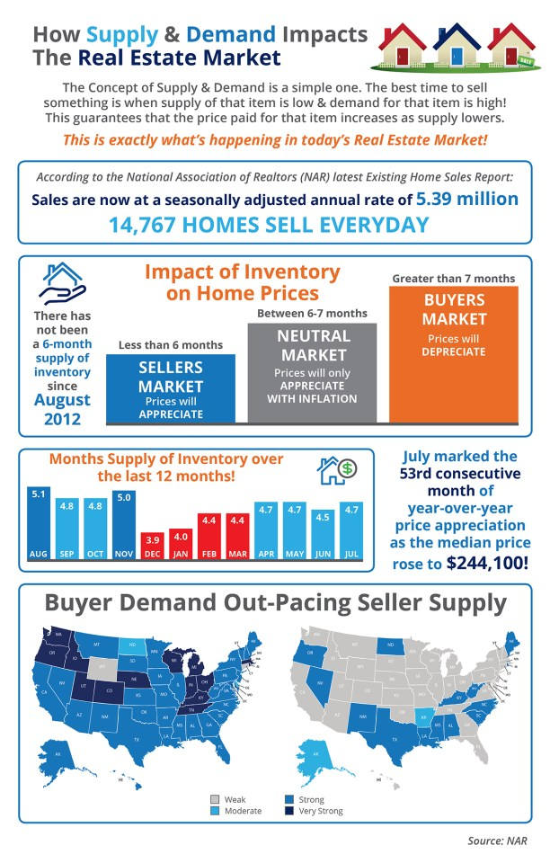 Supply and demand infographic