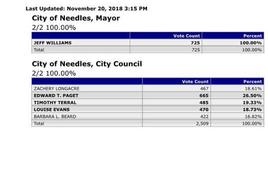 News Update!!: Needles, CA: Elections 2018: Pictures: Final Unofficial Election Voting Results: Needles City Mayor and Needles City Council.