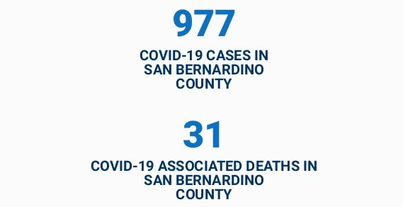News Update: San Bernardino County, CA: COVID-19 Information; Positive Cases: 977 and Deaths: 31.