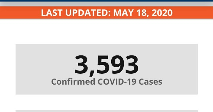News Update: San Bernardino County, CA: COVID-19 Information; Positive Cases: 3,593 and Deaths: 155.