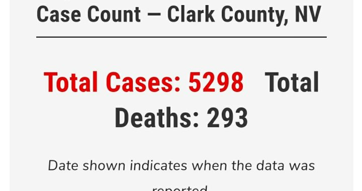 News Update: Clark County, NV: COVID-19 Information; Positive Cases: 5,298 and Deaths: 293.
