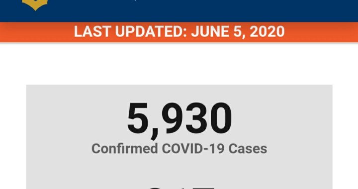 News Update: San Bernardino County, CA: COVID-19 Information; Positive Cases: 5,930 and Deaths: 217.