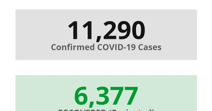 News Update: San Bernardino County, CA: COVID-19 Information; Positive Cases: 11,290; Recovered Projected: 6,377; and Deaths: 248.