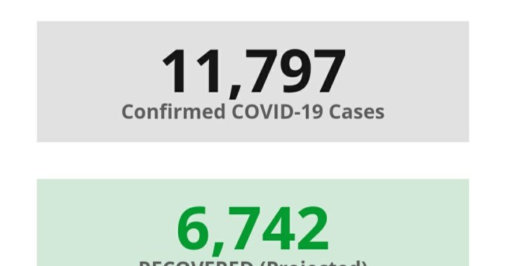 News Update: San Bernardino County, CA: COVID-19 Information; Positive Cases: 11,797; Recovered Projected: 6,742; and Deaths: 249.
