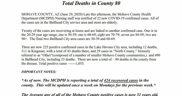 News Update: Mohave County, AZ: COVID-19 Information; Positive Cases: 1,055; Recovered Cases: 424; and Deaths: 80.