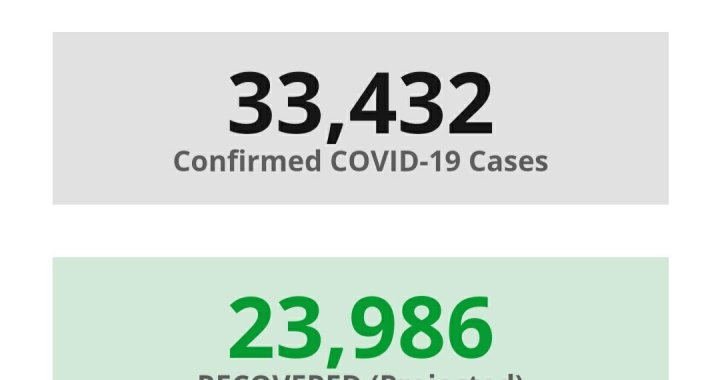 News Update: San Bernardino County, CA: COVID-19 Information; Positive Cases: 33,432; Recovered Projected: 23,986; and Deaths: 418.