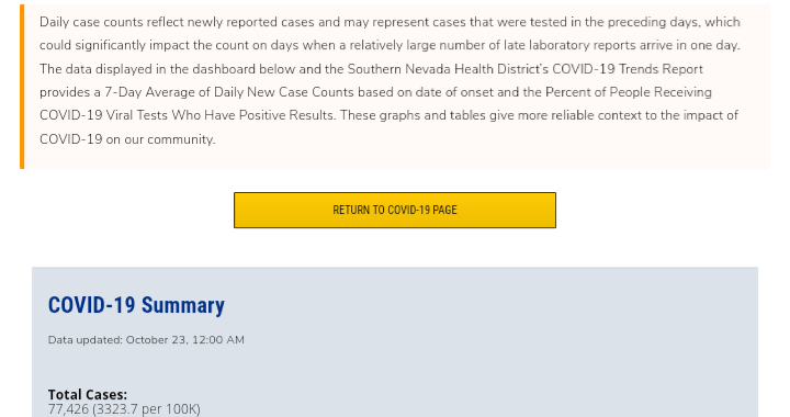 News Update: Clark County, NV: COVID-19 Information; Positive Cases: 77,426; Multisystem Inflammatory Syndrome Children: 11; Hospitalizations: 7,087; Deaths: 1,488; Cases Last 7 Days: 3,316.