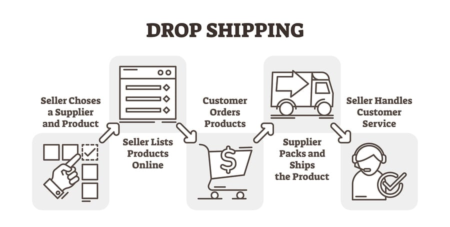 How to Find Products and Work with Dropshipping Suppliers