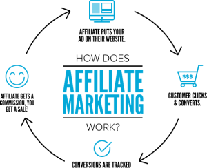 Kelebihan dan Kekurangan Sistem Affiliate Marketing
