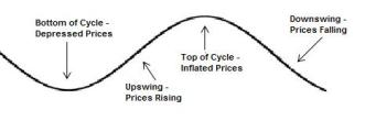 cyclical real estate market