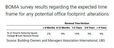 BOMA office footprint alterations survey results