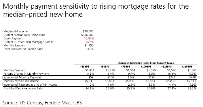 monthly payment sensitivity to rising mortgage rates new home