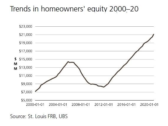 Housing Market Equity Chart