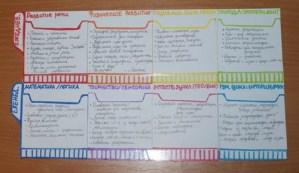 План занятий