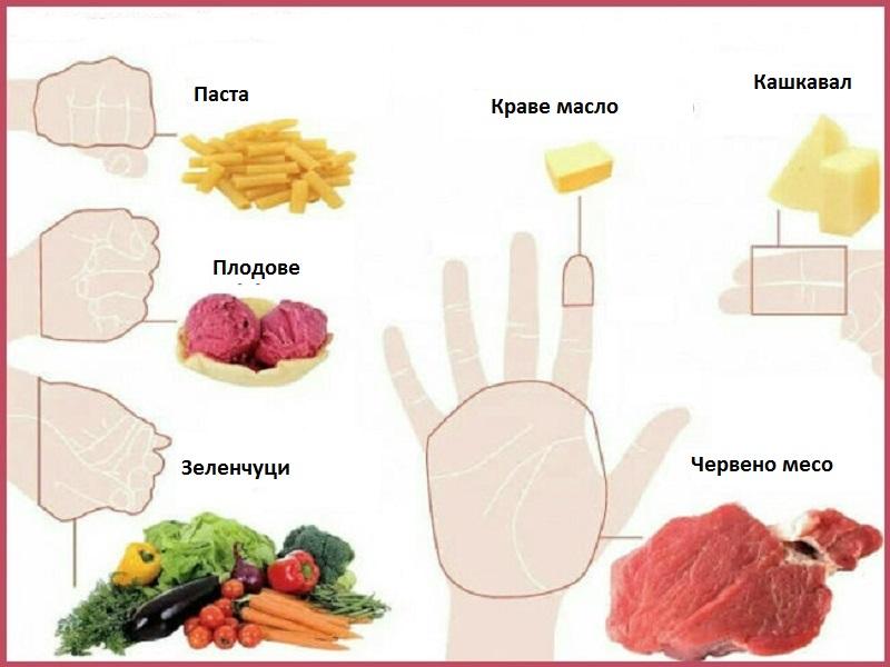 диета на пръсти