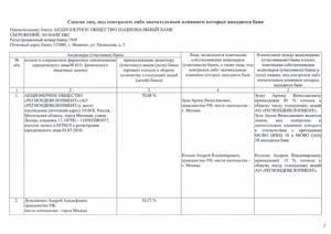 Список акционеров. участвующих в подписке на акции банка - ЗаконБизнеса