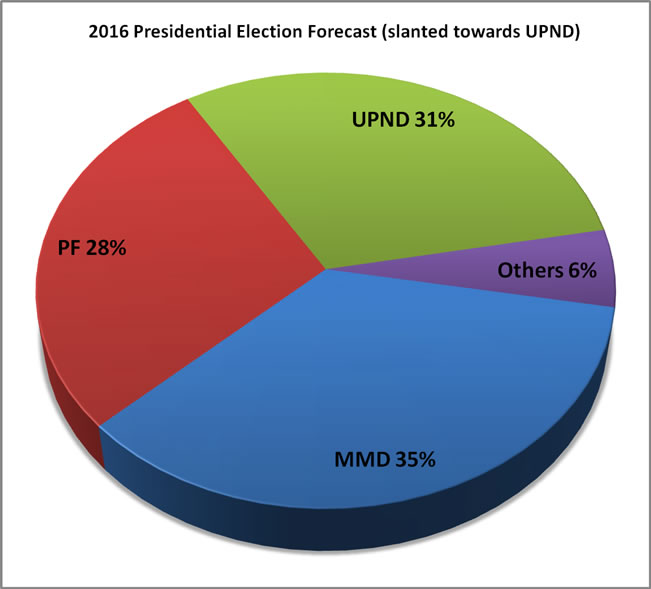 2016 Election forecast slanted towards UPND
