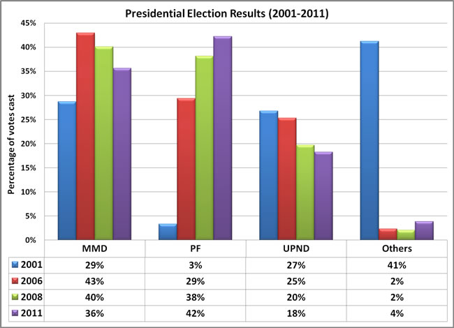Presidential elections 2001-2011