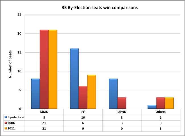 33 By-Election Results Comparison