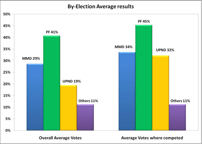 By-Elections Average Results
