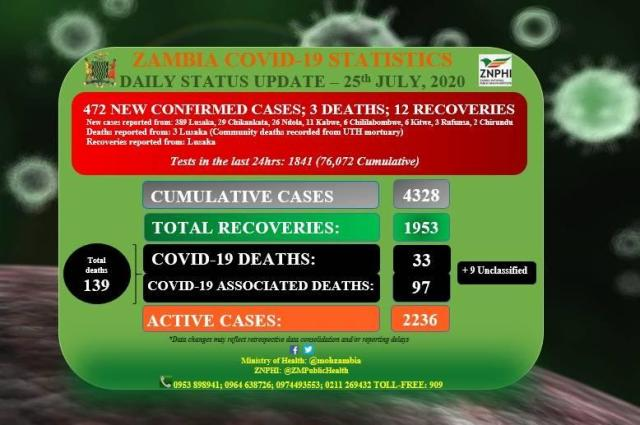 Video: Chifulya announces 472 positive Covid19 cases