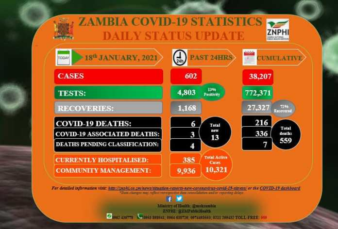 Zambia records 602 new Covid cases and 9 Deaths in last 24hrs