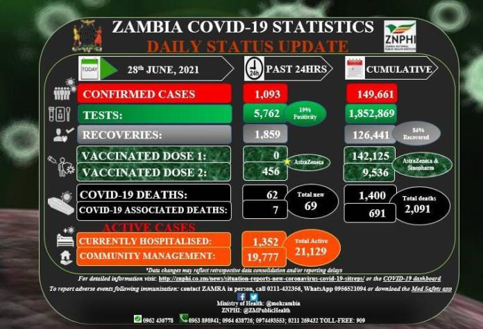 COVID-19: 69 die, 1 093 new cases recorded