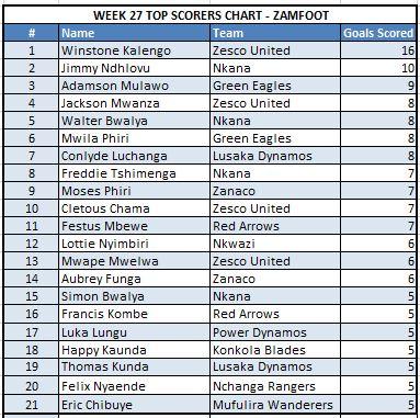 Week 27 Top Scorers