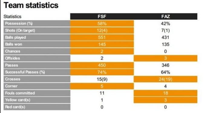Zambia v Senegal U23 stats