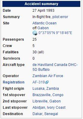 Gabon Disaster Summary