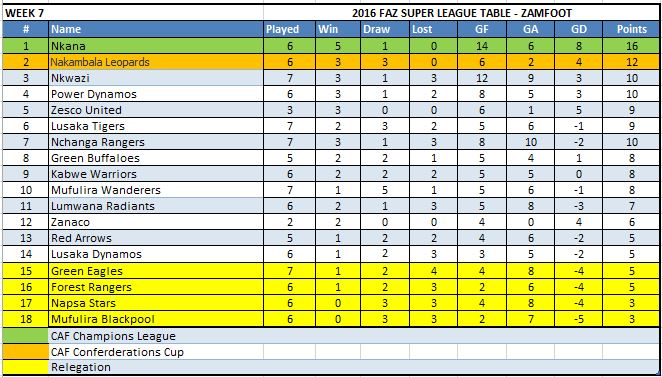 Week 7 Table1