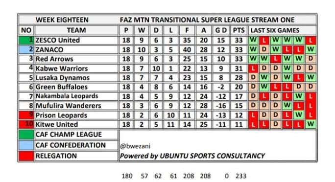 Gray Represent League Divisio | Asdela