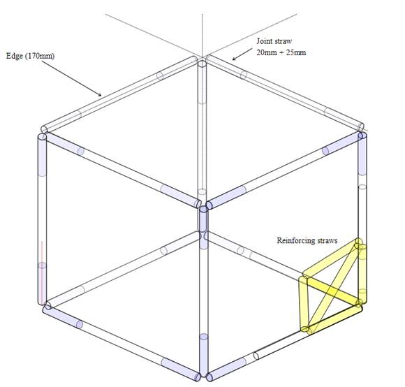 Straw maths models