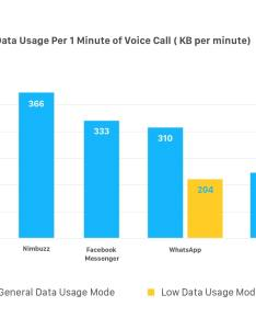 Messaging apps low data usage also best messengers with the least zangi rh