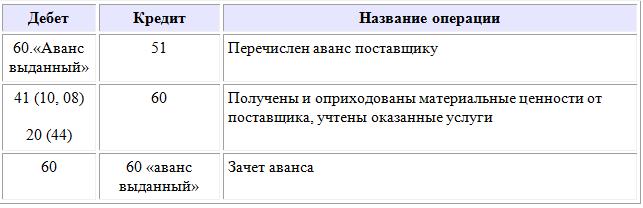 Займ под залог земельного участка новосибирск