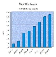 Stupetårn_Kostnadsutvikling